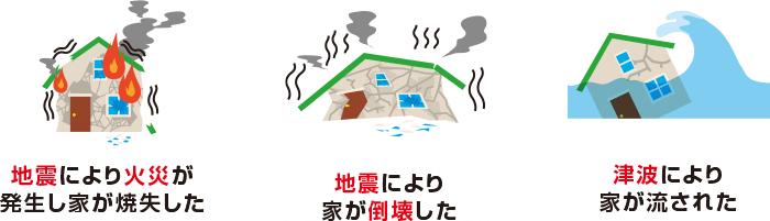 地震保険の補償内容