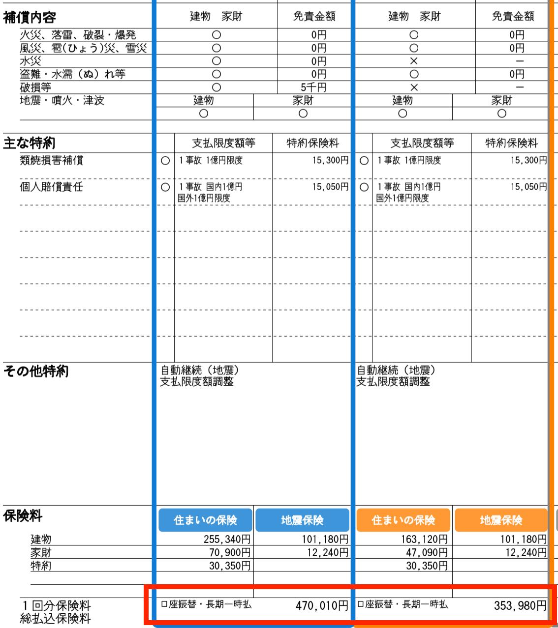 火災保険料の比較